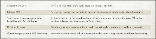 Akkad & Sumer army list